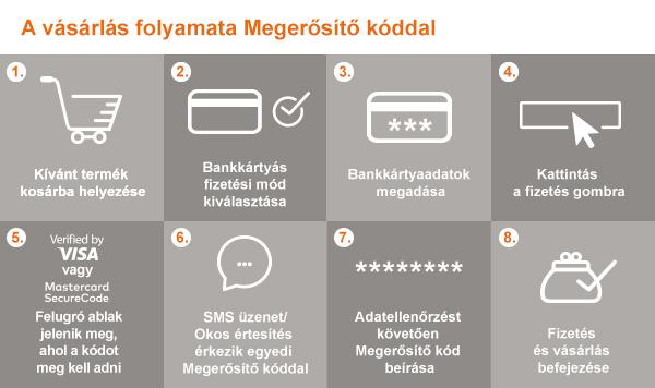 Kétfaktoros azonosítást vezet be az online bankkártyás tranzakcióknál a CIB  Bank 210d515b3c